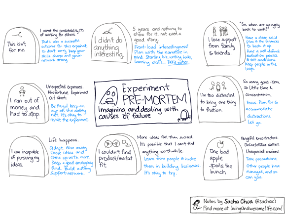 20121210 business planning - experiment premortem