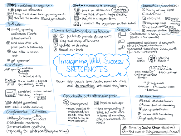 20121210 business planning - imagining wild success for sketchnotes
