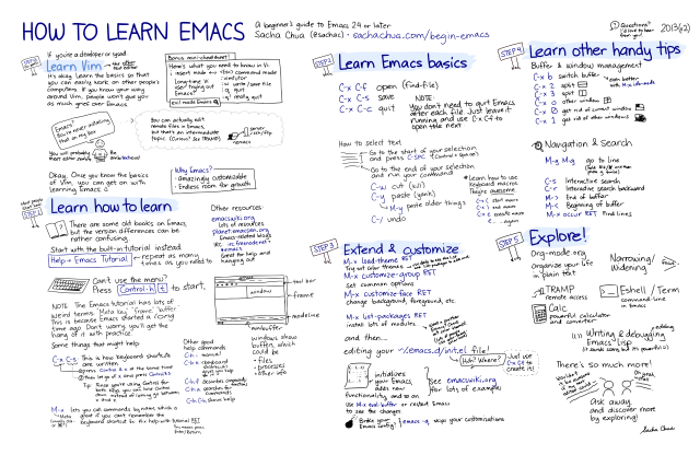 How to Learn Emacs - v2 - Large