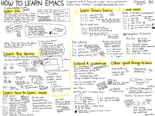 How to Learn Emacs