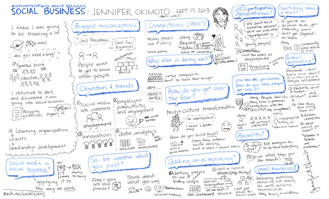 20130917 Conversations About Social Business - Jennifer Okimoto