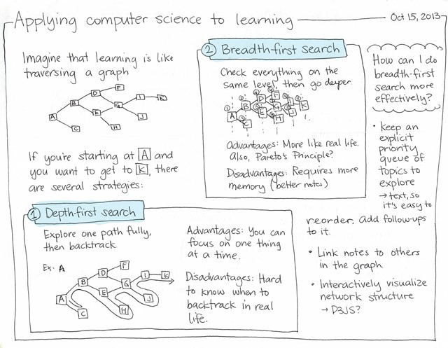 Applying computer science to learning