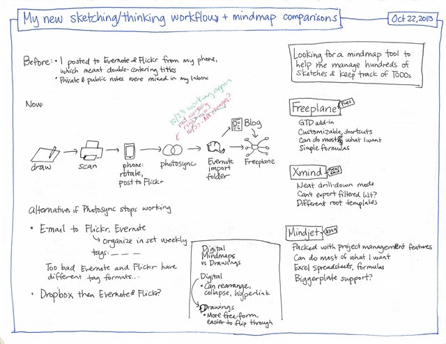 My new sketching and thinking workflow, and mindmap comparisons