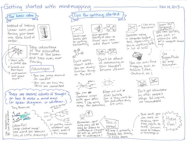 2013-11-14 Getting started with mind-mapping