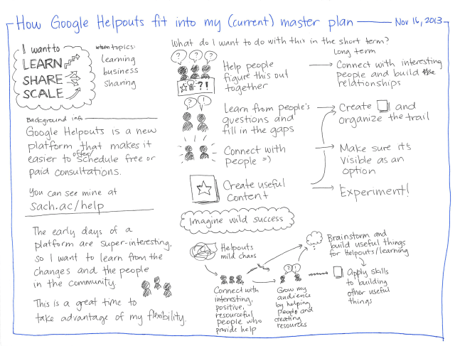 2013-11-16 How Google Helpouts fit into my current master plan