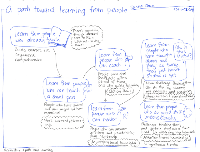 2014-01-24 A path toward learning from people