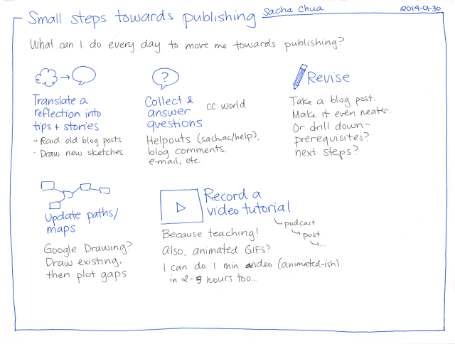 2014-01-30 Small steps towards publishing