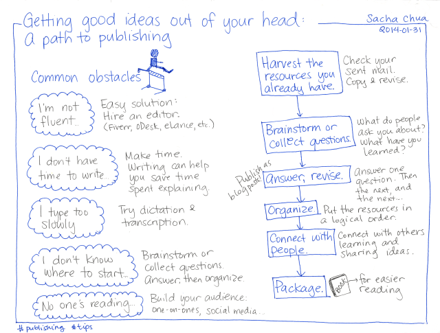 2014-01-31 Getting good ideas out of your head - a path to publishing