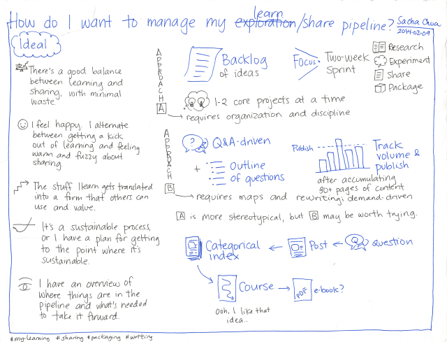2014-02-09 How do I want to manage my learn-share pipeline