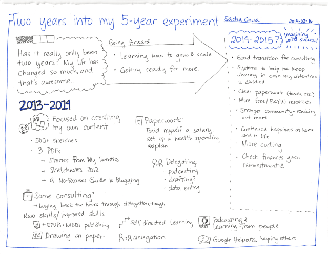 2014-02-16 Two years into my 5-year experiment #experiment #review