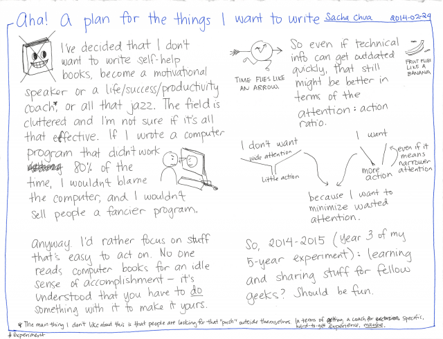 2014-02-24 Aha, a plan for the things I want to write #experiment