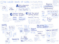 Sketched Book: The Inner Game of Work  W. Timothy Gallwey