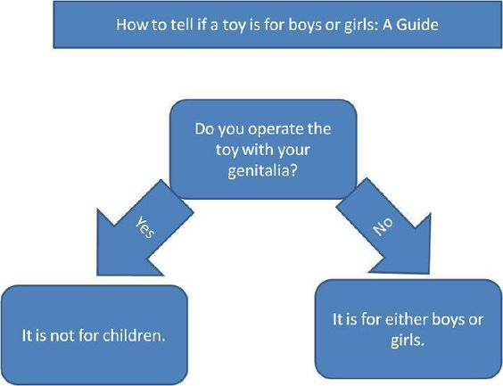 How to tell if a toy is for boys or girls backinasex tumblr version | Sacraparental.com