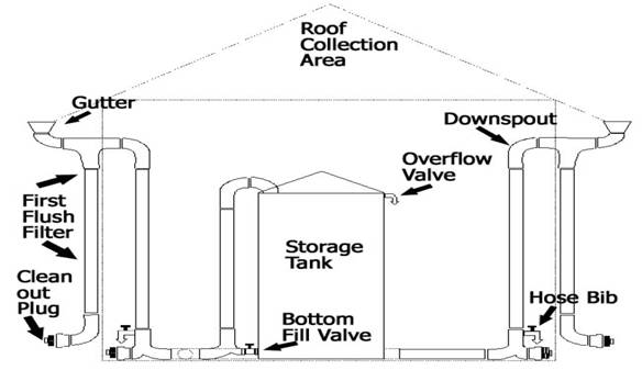 Southern Oregon drought solutions rainwater harvest greywater design