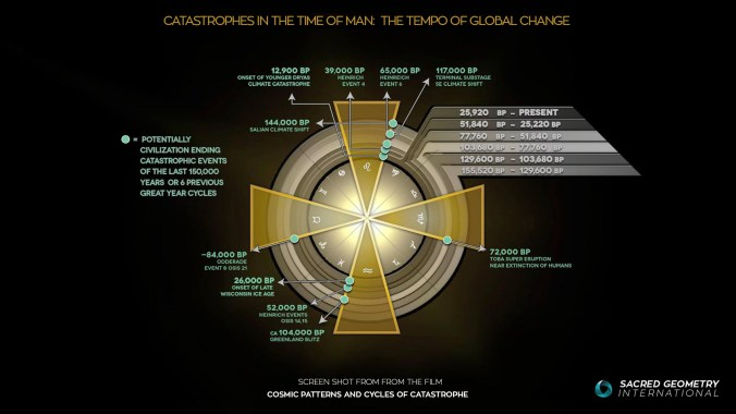 Cosmic_Patterns_and_Cycles_of_Catastrophe_The_Great_Year_Circular-Update