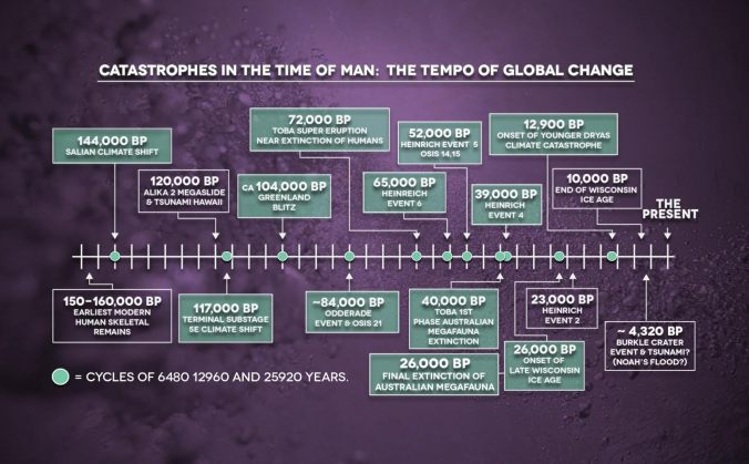 Cosmic Patterns and Cycles of Catastrophe - The Tempo of Global Catastrophe in the Time of Man - The Great Year