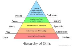 Hierarchy of Skills