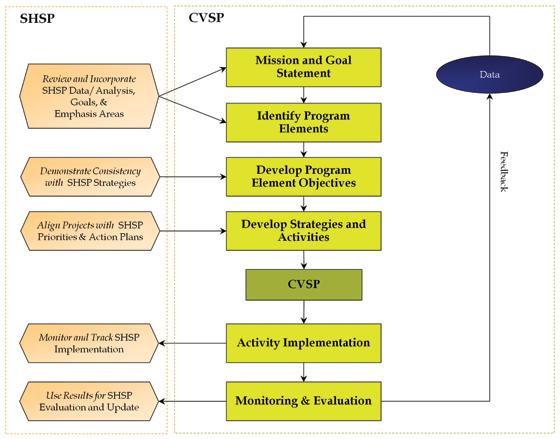 Strategic Highway Safety Plan Implementation Process Model