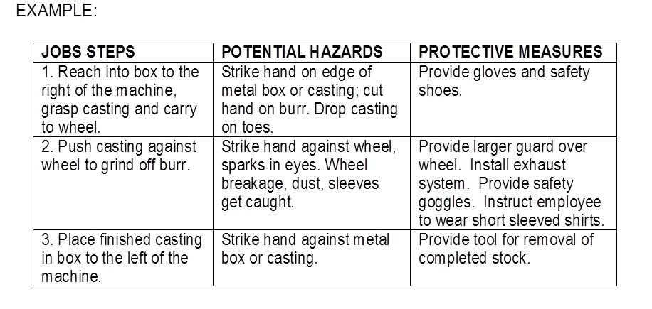 Job Safety Analysis Safety Bulletin - job site analysis template