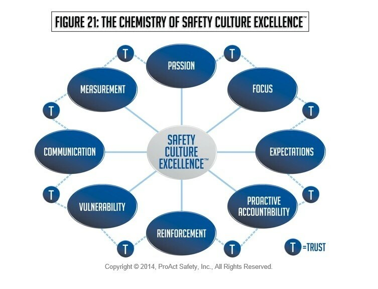 Measuring Safety Culture Maturity A Better Way - chemistry safety