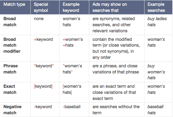 What are Keyword Match Types Options in Google Adwords