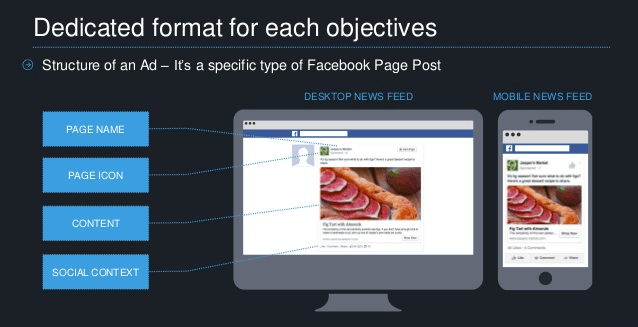 Ads Format in Facebook