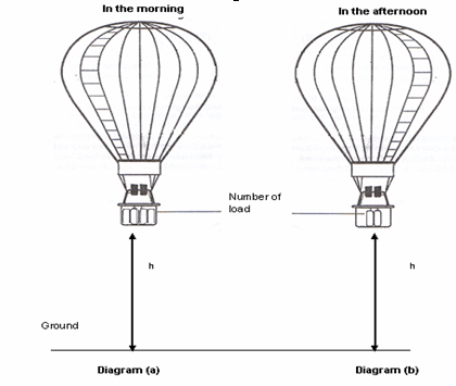 a diagram of a hot air balloon of the density