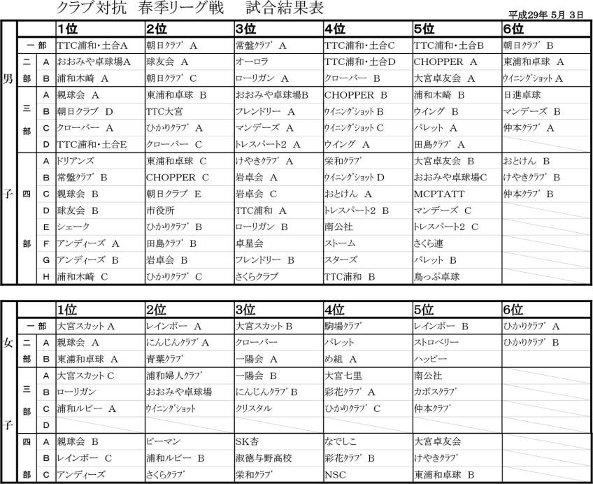 5月3日 さいたま市クラブ対抗春季リーグ卓球大会結果