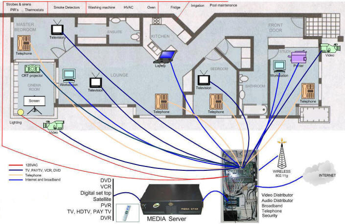 House Wiring Ethernet Coax - Wiring Diagram Online
