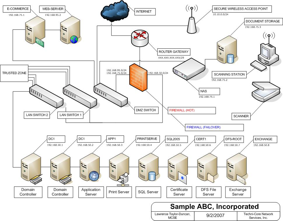 21 Secure Network Diagram \u2013 \u2013 Swiss Army Knife \u2013