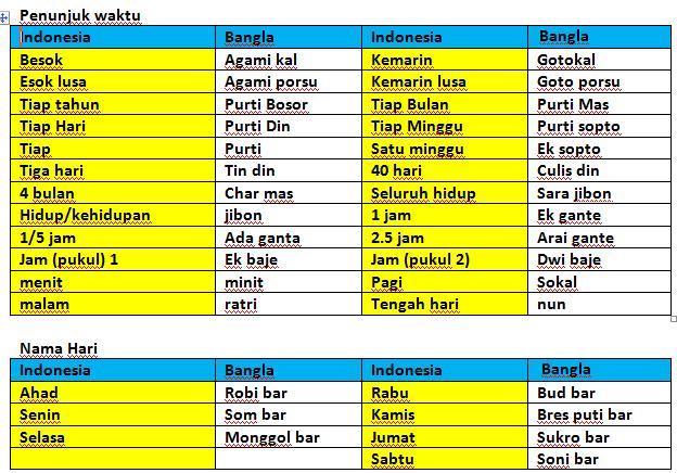 Nama Nama Benda Dalam Bahasa Arab Nama Islam Namahari Bangla