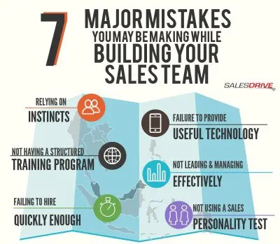 Infographic 7 Major Mistakes You\u0027re Making with Your Sales Team - how to develop a sales training plan