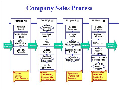 How to Avoid the Four Most Common Mistakes of Sales Process Mapping