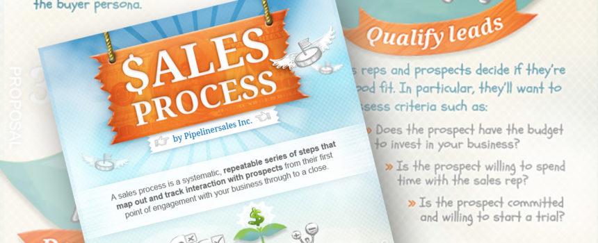 Sales Process Real-World Examples by Nikolaus Kimla - SalesPOP!
