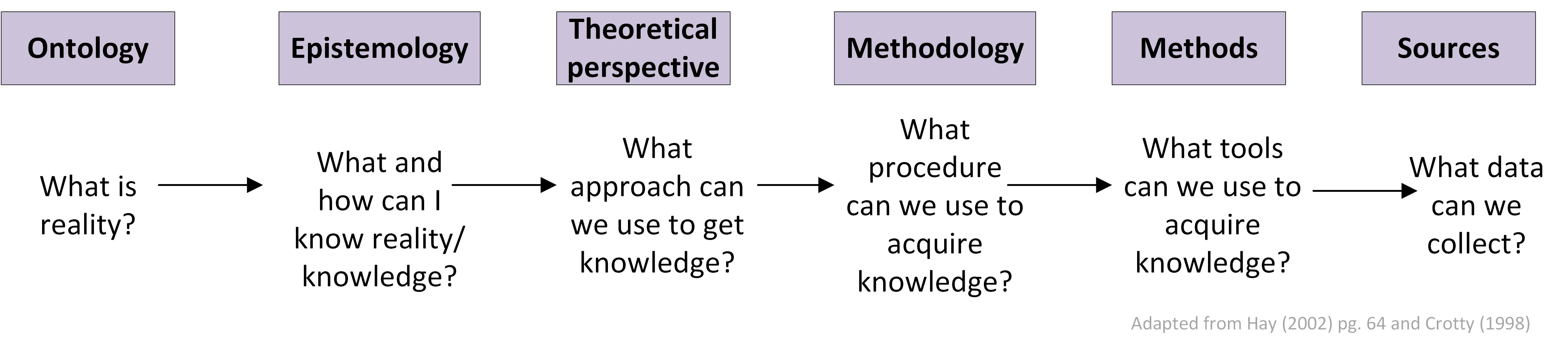 Epistemological research