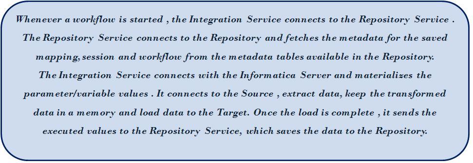Informatica PowerCenter 8x/9x Architecture Simplified Samay
