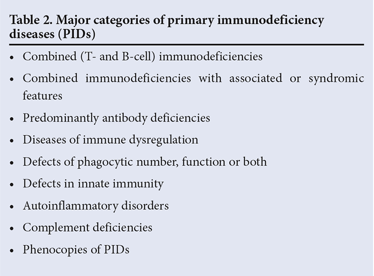 Kids Table Investigation And Management Of Primary Immunodeficiency