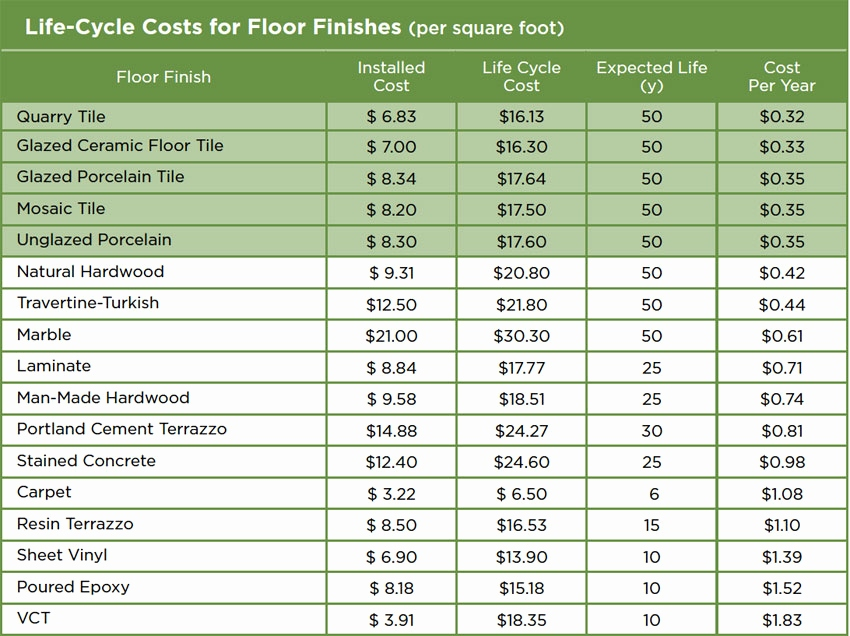 building life cycle cost analysis spreadsheet Inspirational Best 25 - cost analysis spreadsheet