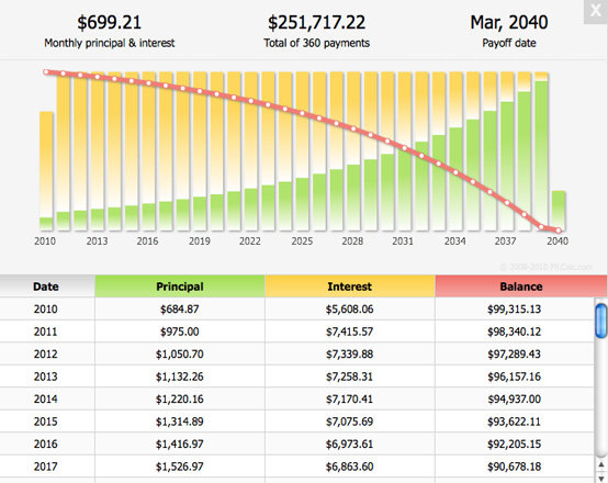 monthly principal dan intersest loan amortization schedule excel