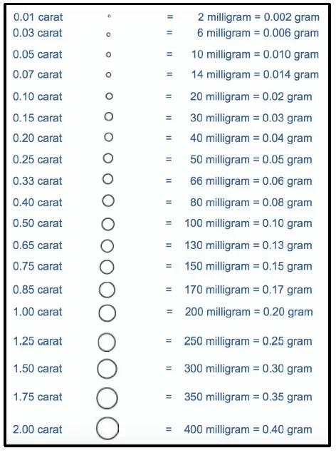 diamond size chart Samuel Kleinberg