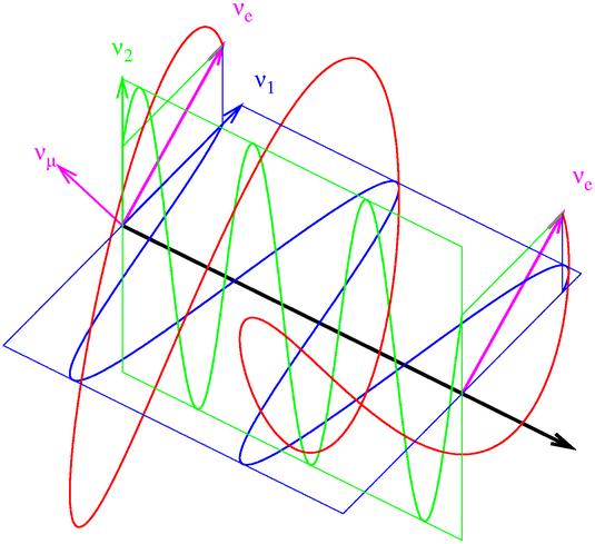 Rörelse eller vibration som varierar kring ett jämviktsläge
