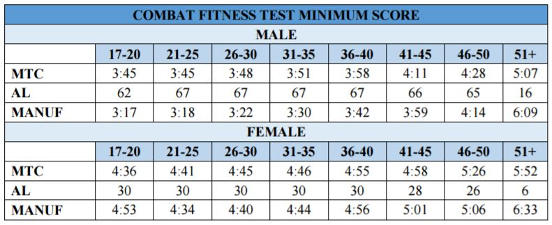 Marine CFT Your Combat Fitness Test HQ