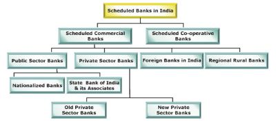 What is Bank? What are the parameters for evaluating banks?   sandeepkaseruwala