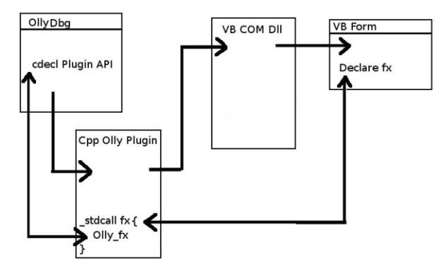 Writing a VB Plugin for OllyDbg