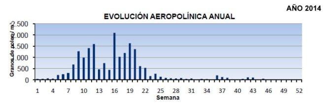 aeropolinica-anual-2014