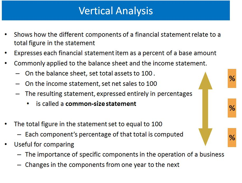 Financial Statement Analysis «Nitin D Sharma Nitin D Sharma