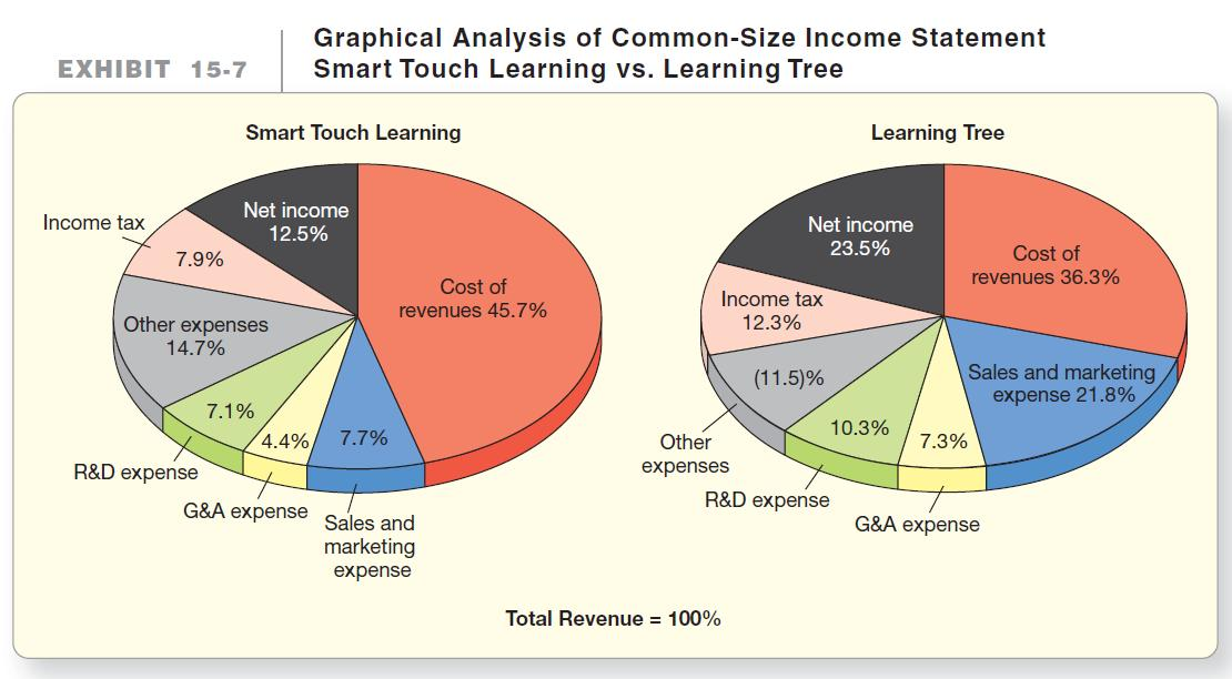 2015 June «Nitin D Sharma Nitin D Sharma - common size income statement template excel