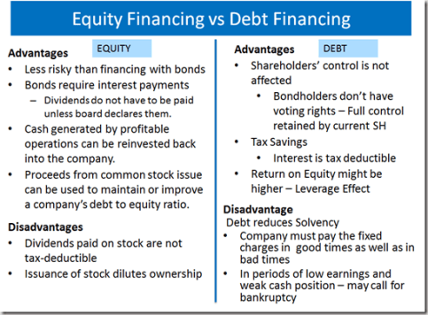 Examples Of Debt Financing Pictures to Pin on Pinterest - PinsDaddy