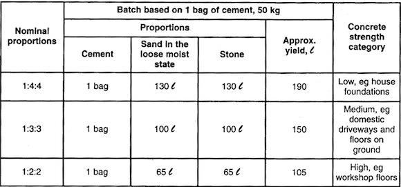 Bar bending schedule provides the RCC for reinforced concrete beam - civil service exam application form