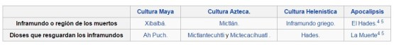 wikipedia origen santa muerte
